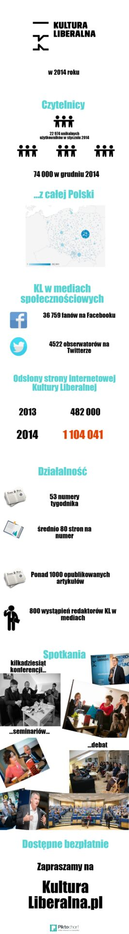 Kultura Liberalna 2014 infografika